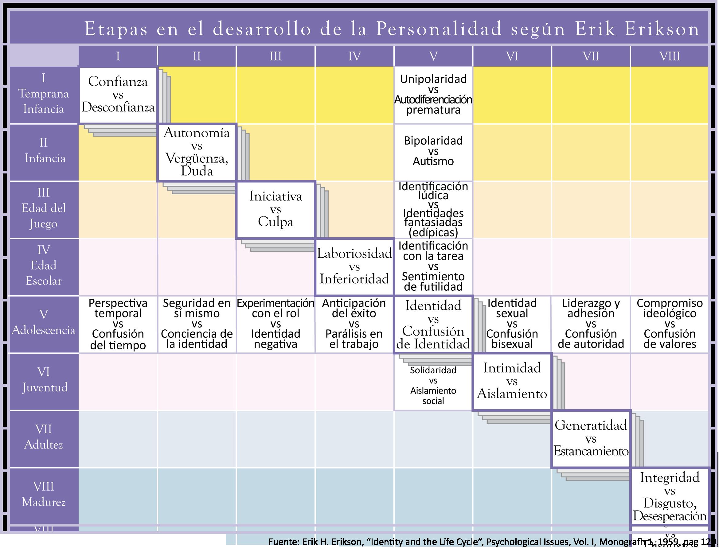 Ciclo desarrollo Erikson